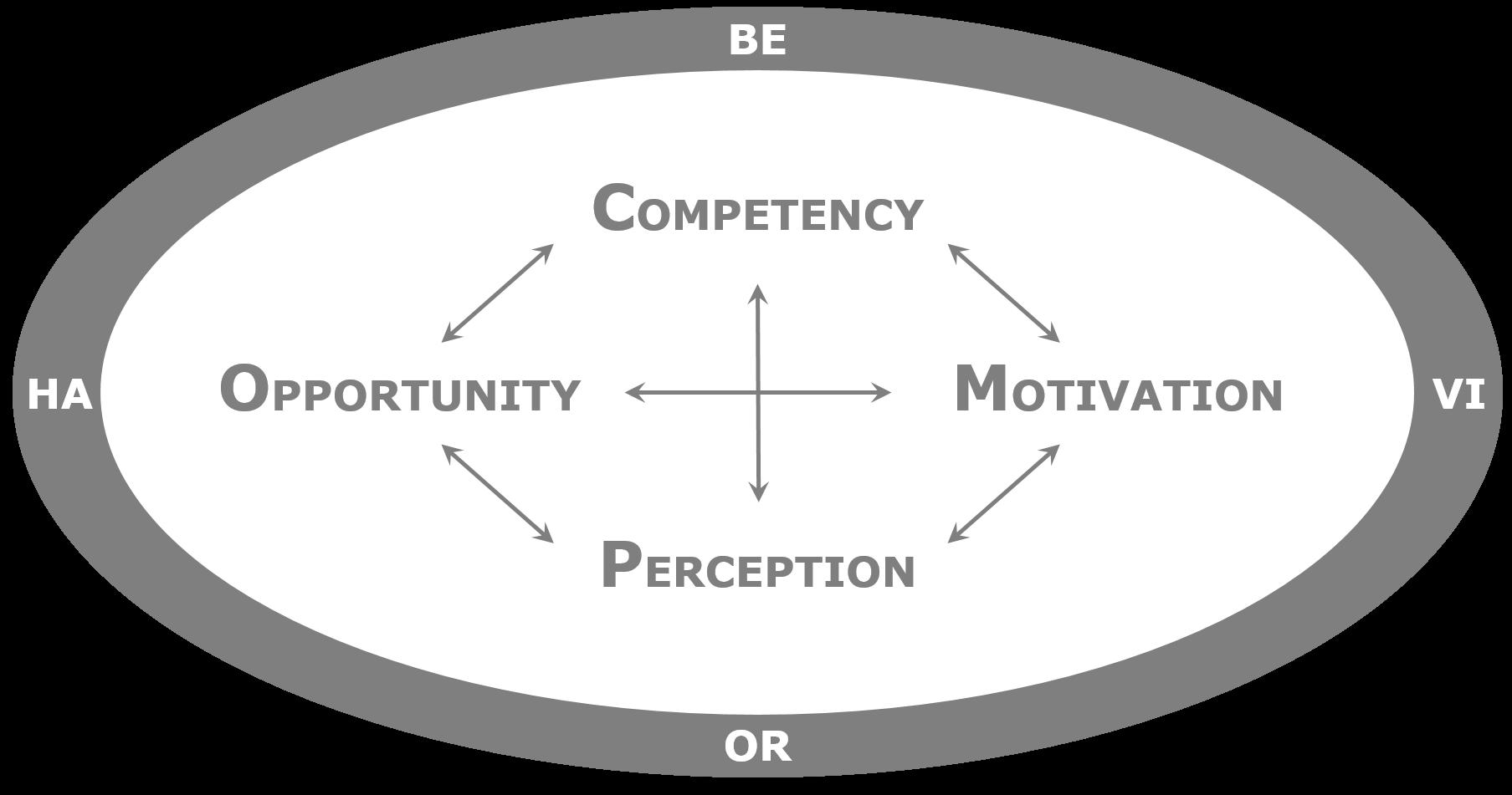 The COMP Factors of Behavior