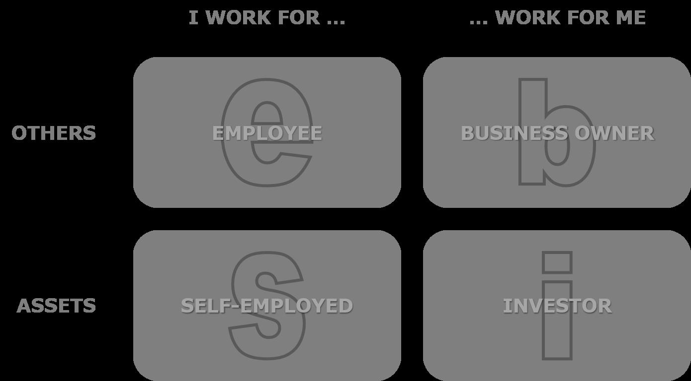 The ESBI Model of Earning Money