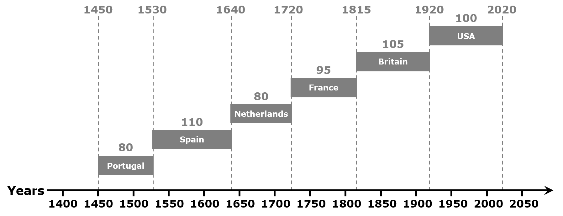 History of World Trade Currencies